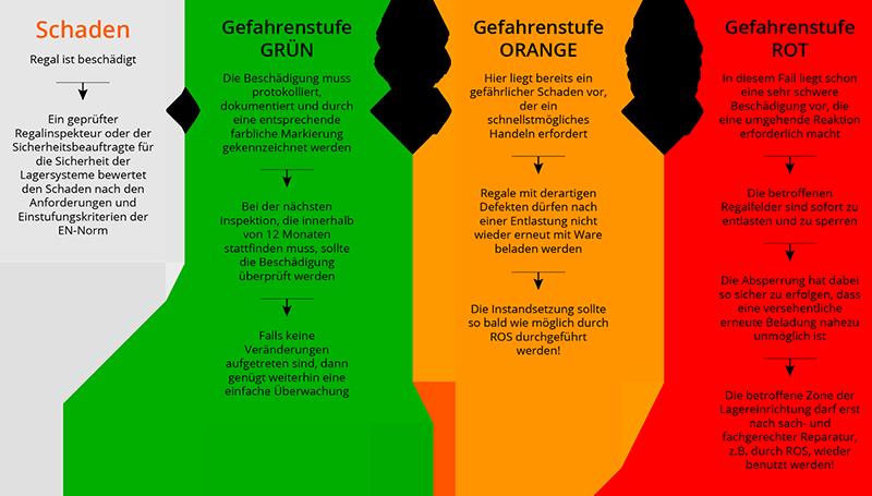 ROS Deutschland Schaubild Ablauf Regalinspektion